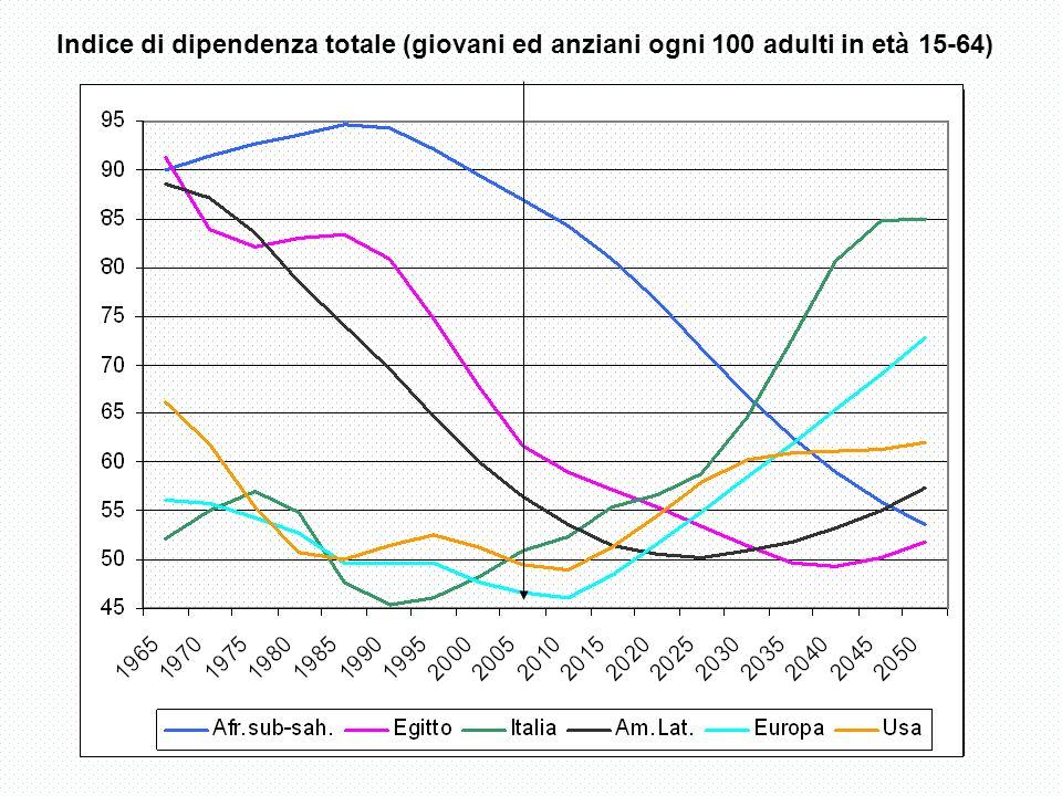 Indice di dipendenza totale (giovani ed anziani ogni 100 adulti in età 15-64)