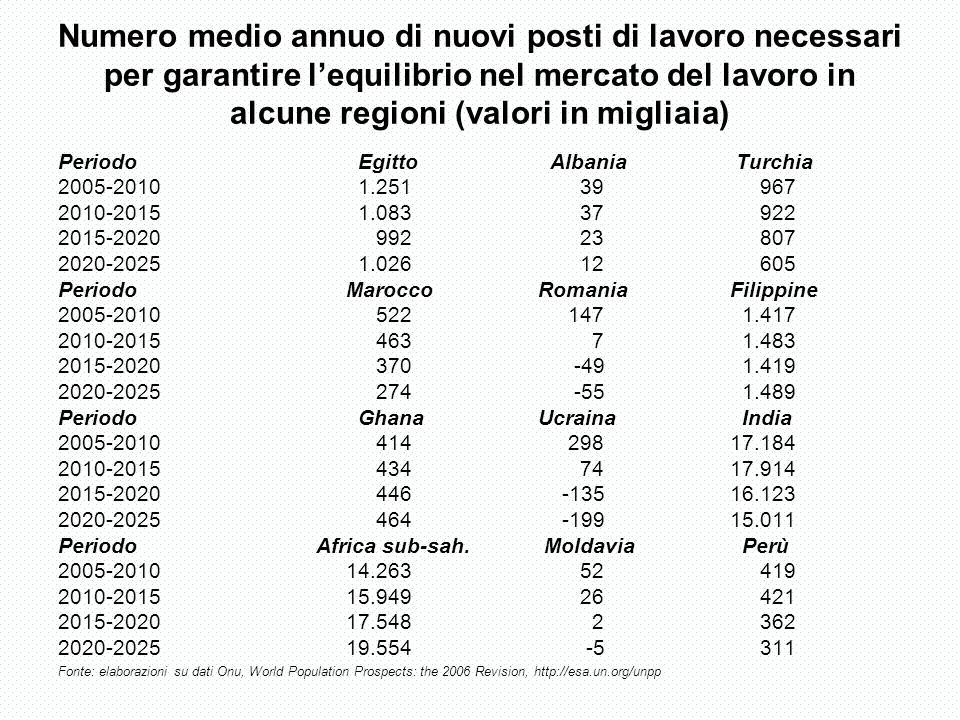 Numero medio annuo di nuovi posti di lavoro necessari per garantire lequilibrio nel mercato del lavoro in alcune regioni (valori in migliaia) Periodo