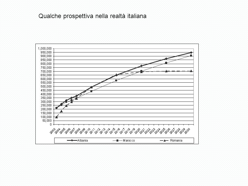 Qualche prospettiva nella realtà italiana