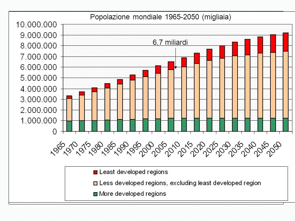 La popolazione anziana.1951-2050.