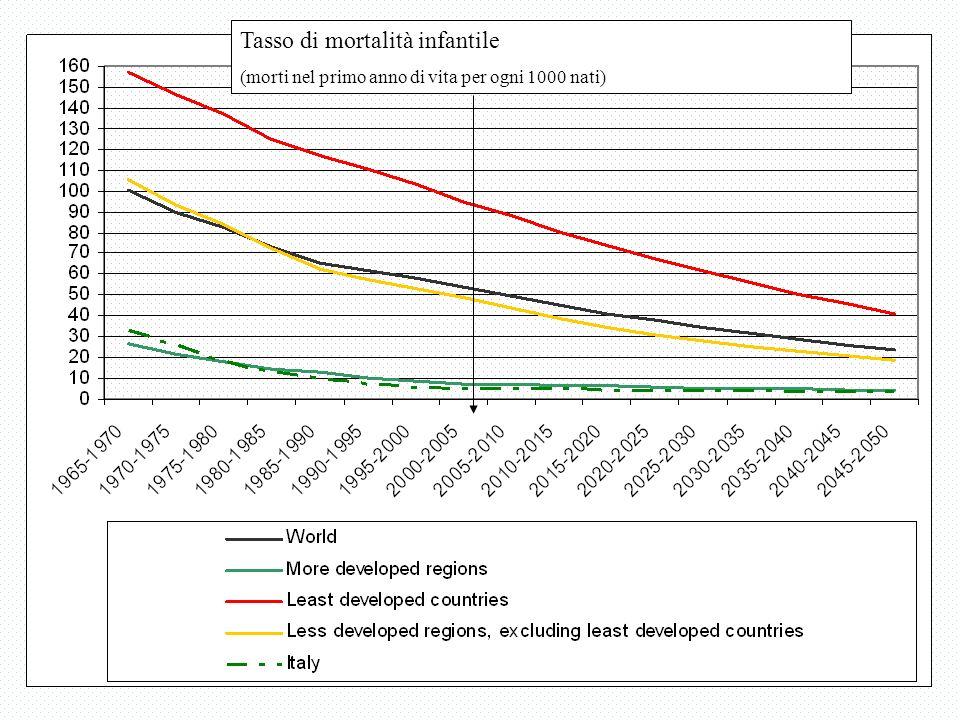 Tasso di mortalità infantile (morti nel primo anno di vita per ogni 1000 nati)