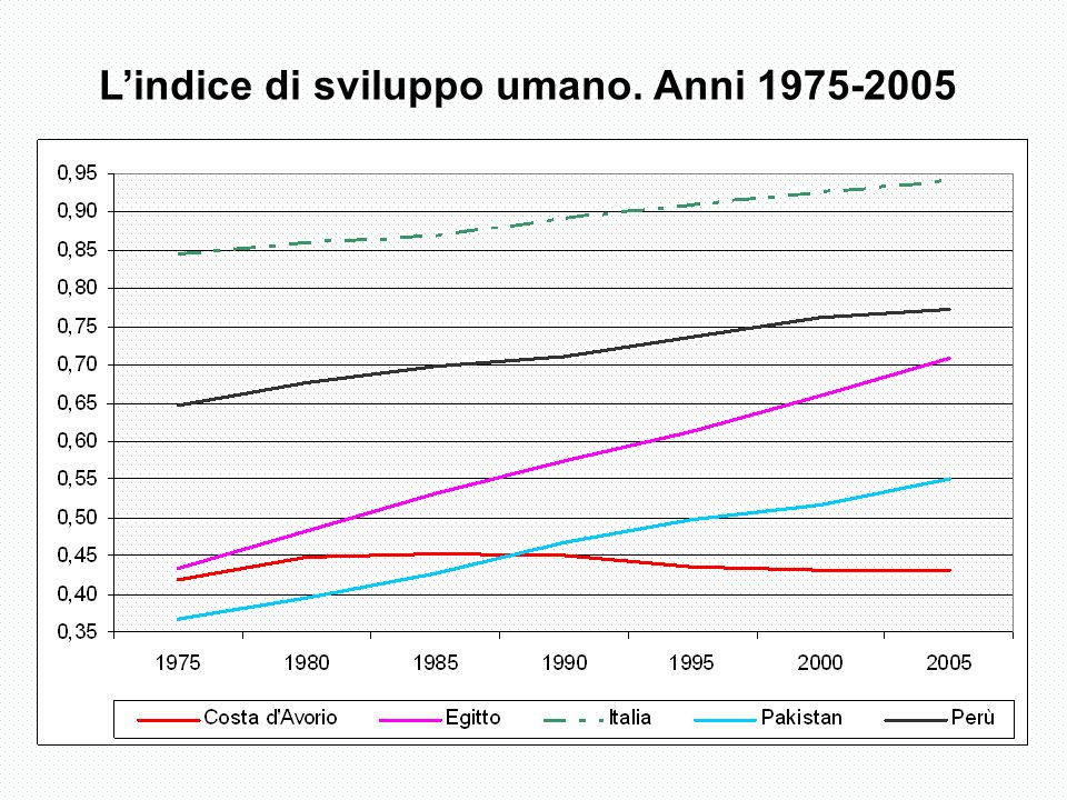 Lindice di sviluppo umano. Anni 1975-2005