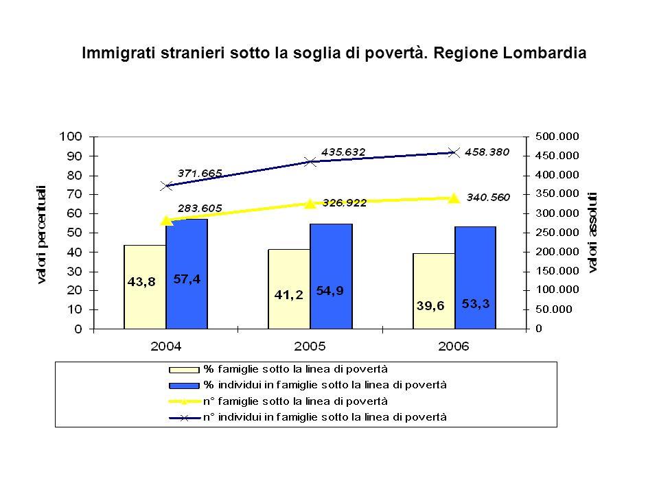 Immigrati stranieri sotto la soglia di povertà. Regione Lombardia