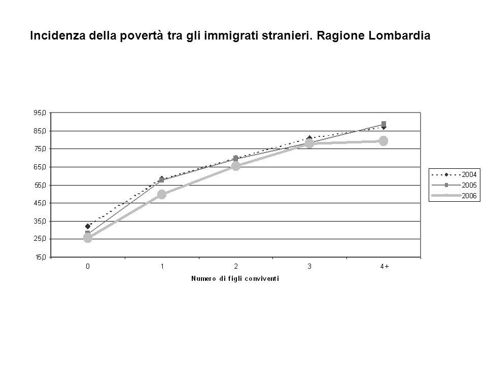 Incidenza della povertà tra gli immigrati stranieri. Ragione Lombardia