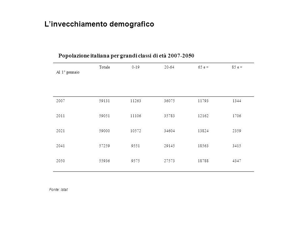 Popolazione italiana per grandi classi di età 2007-2050 Al 1° gennaio Totale0-1920-6465 e +85 e + 2007591311126336075117931344 2011590511110635783121621706 2021590001057234604138242359 204157259955129145185633415 205055936957527573187884347 Fonte: Istat Linvecchiamento demografico