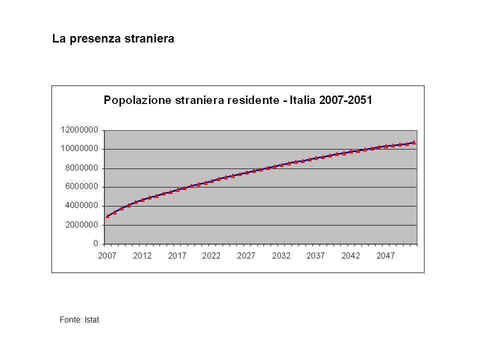 La presenza straniera Fonte: Istat
