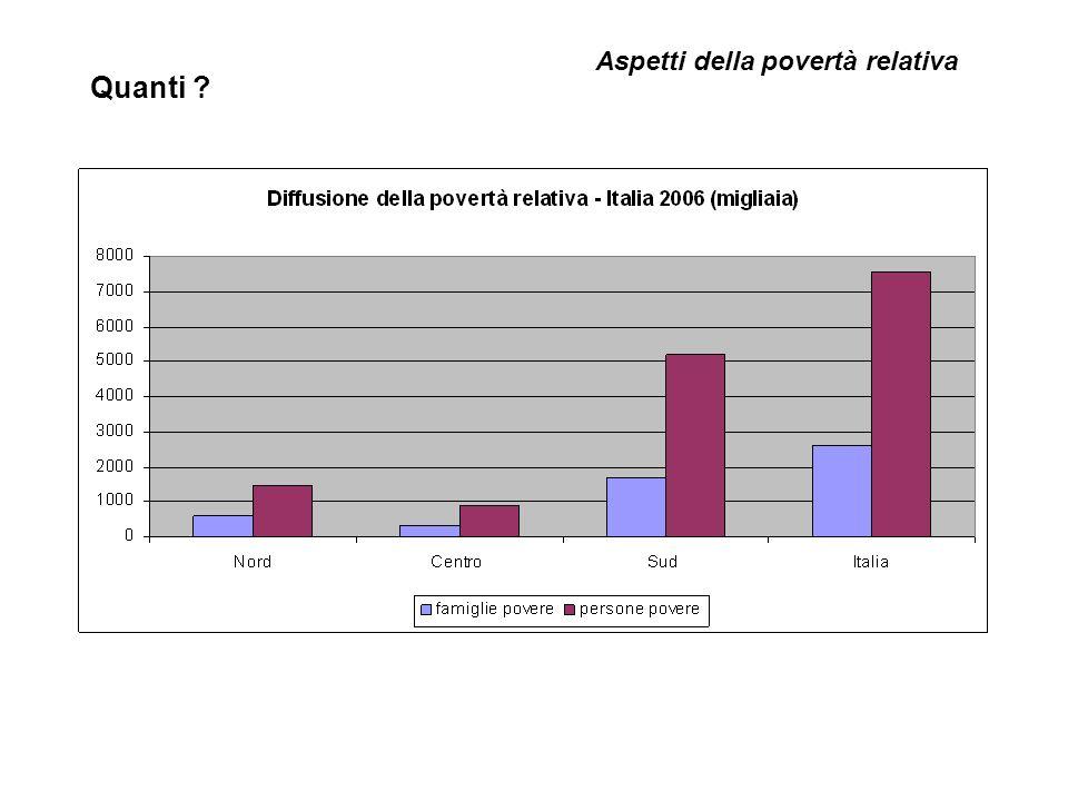 Quanti Aspetti della povertà relativa