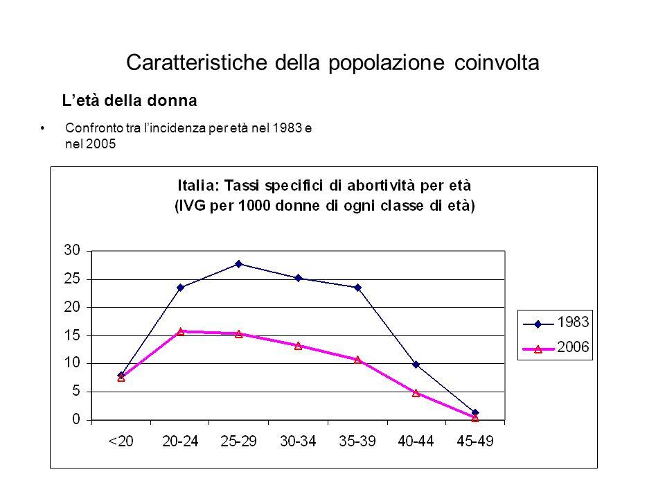 Caratteristiche della popolazione coinvolta Confronto tra lincidenza per età nel 1983 e nel 2005 Letà della donna