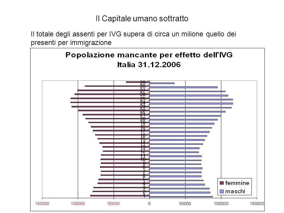 Il Capitale umano sottratto Il totale degli assenti per IVG supera di circa un milione quello dei presenti per immigrazione