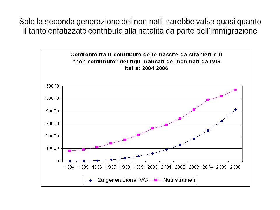 Solo la seconda generazione dei non nati, sarebbe valsa quasi quanto il tanto enfatizzato contributo alla natalità da parte dellimmigrazione