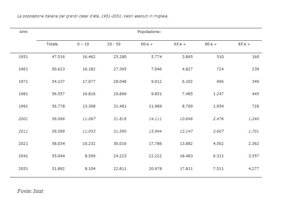 La popolazione italiana per grandi classi d'età. 1951-2051. Valori assoluti in migliaia. AnniPopolazione: Totale0 – 1920 - 5960 e +65 e +80 e +85 e +