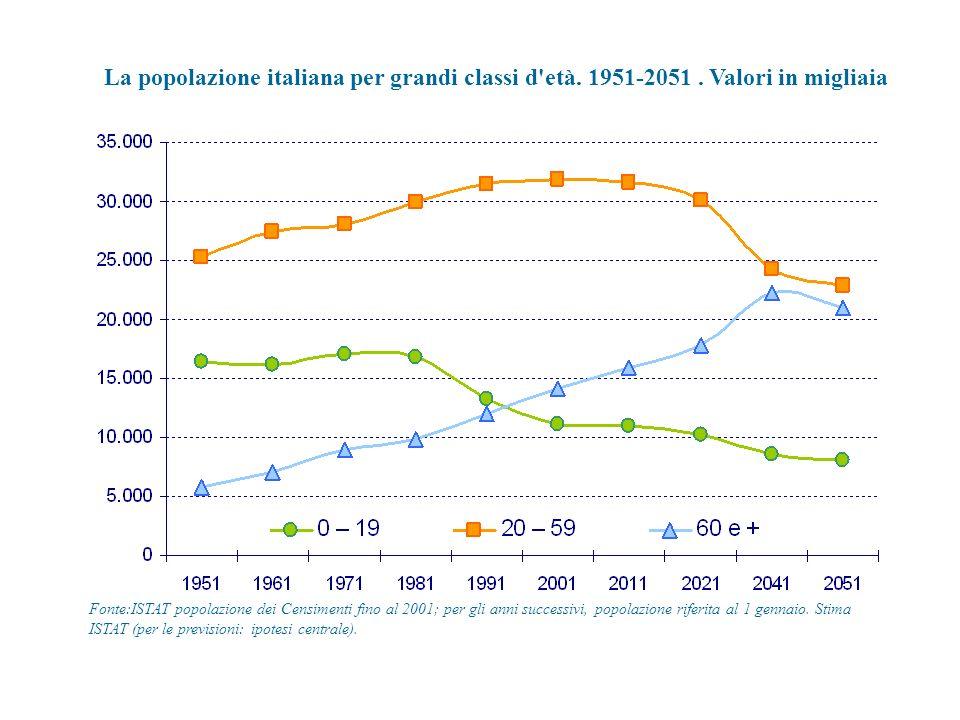 La popolazione italiana per grandi classi d'età. 1951-2051. Valori in migliaia Fonte:ISTAT popolazione dei Censimenti fino al 2001; per gli anni succe