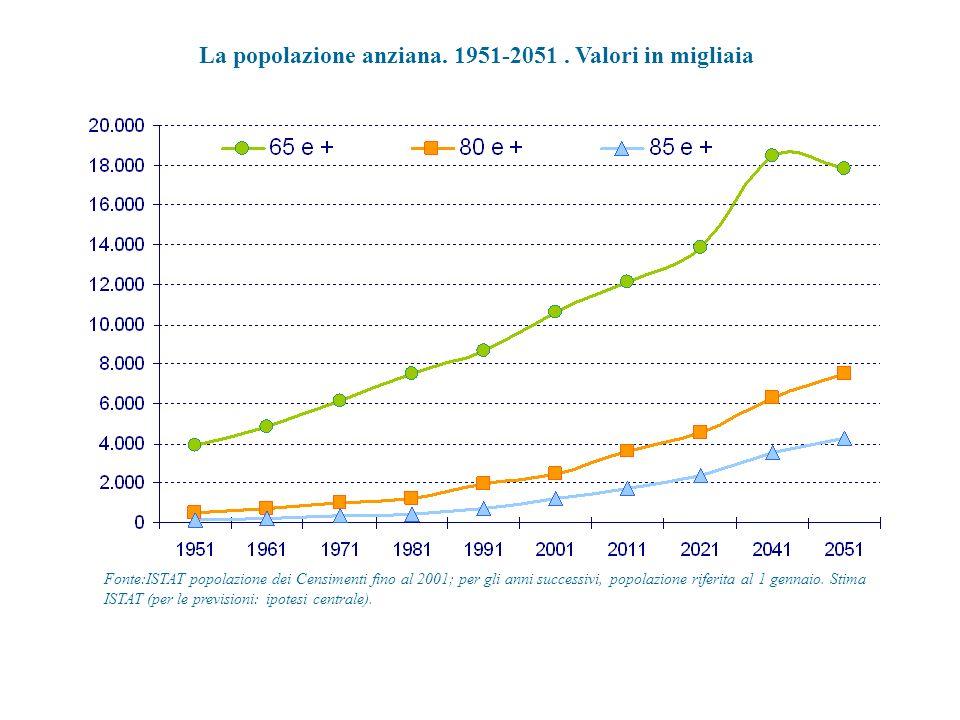 La popolazione anziana. 1951-2051. Valori in migliaia Fonte:ISTAT popolazione dei Censimenti fino al 2001; per gli anni successivi, popolazione riferi