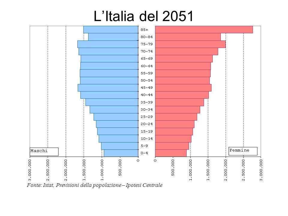 Fonte: Istat, Previsioni della popolazione – Ipotesi Centrale LItalia del 2051