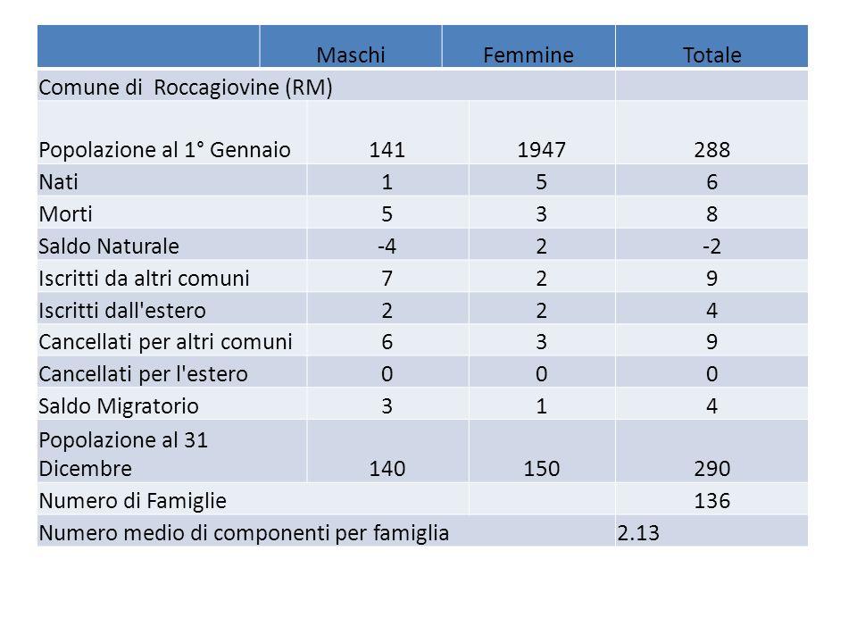 MaschiFemmineTotale Comune di Roccagiovine (RM) Popolazione al 1° Gennaio1411947288 Nati156 Morti538 Saldo Naturale-42-2 Iscritti da altri comuni729 I