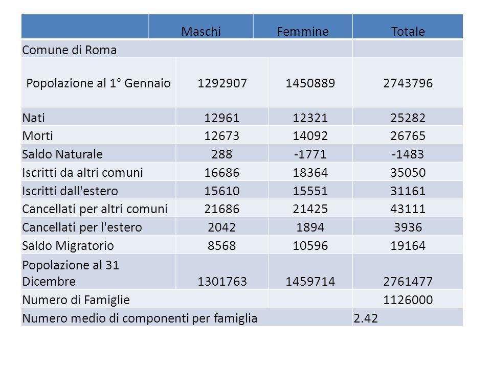 MaschiFemmineTotale Comune di Roma Popolazione al 1° Gennaio 1292907 14508892743796 Nati129611232125282 Morti126731409226765 Saldo Naturale288-1771-14