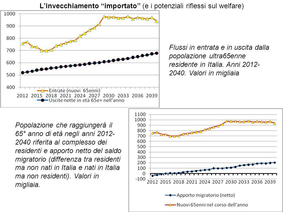 Flussi in entrata e in uscita dalla popolazione ultra65enne residente in Italia.