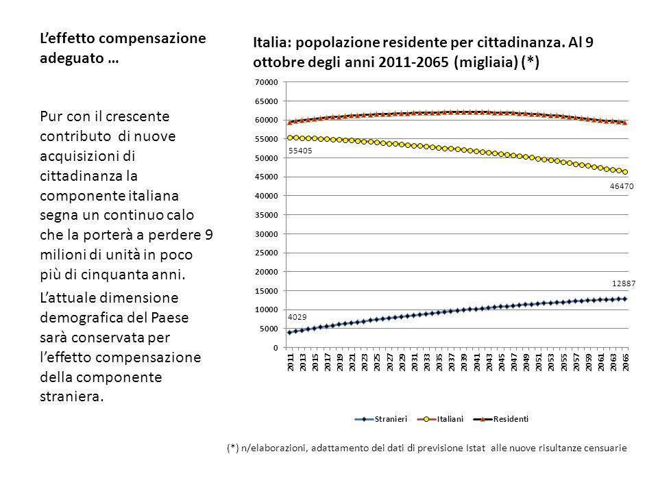 Leffetto compensazione adeguato … Pur con il crescente contributo di nuove acquisizioni di cittadinanza la componente italiana segna un continuo calo che la porterà a perdere 9 milioni di unità in poco più di cinquanta anni.