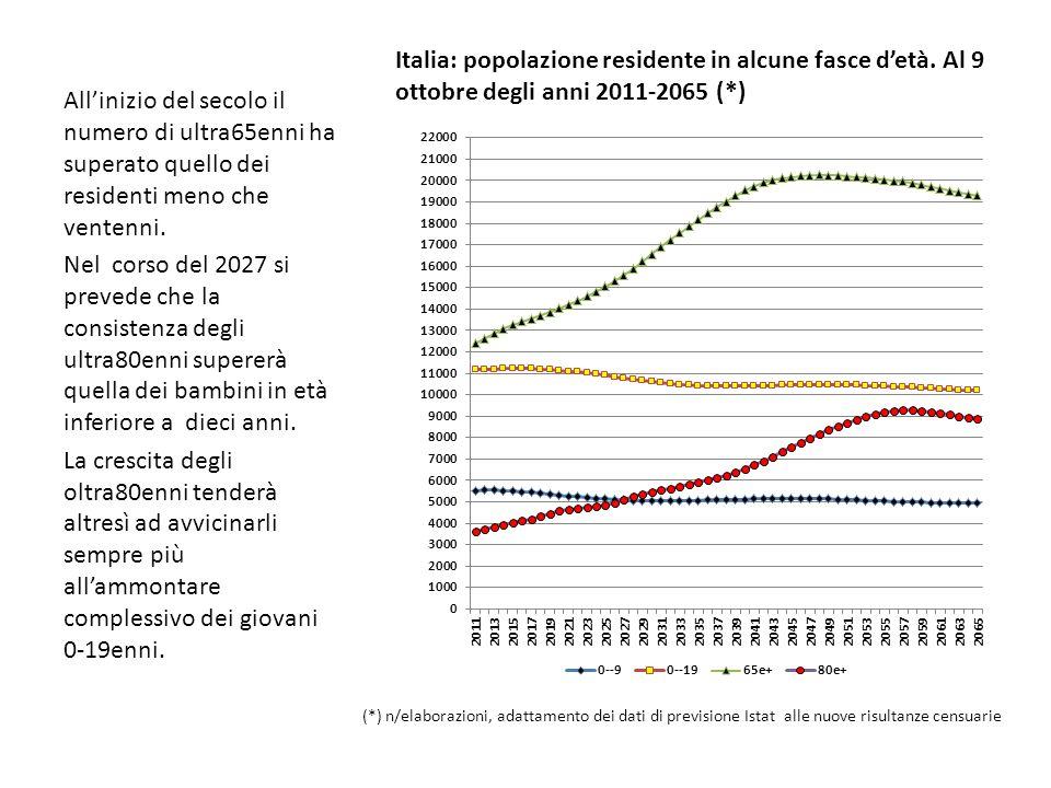 Allinizio del secolo il numero di ultra65enni ha superato quello dei residenti meno che ventenni.