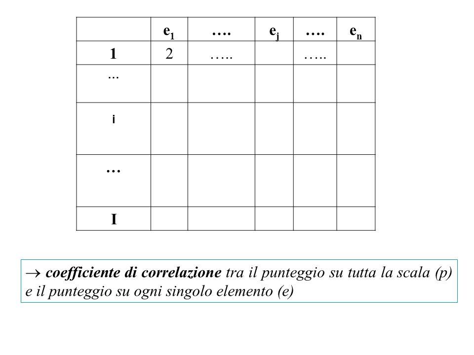 e1e1 ….ejej enen 12….. … i … I coefficiente di correlazione tra il punteggio su tutta la scala (p) e il punteggio su ogni singolo elemento (e)