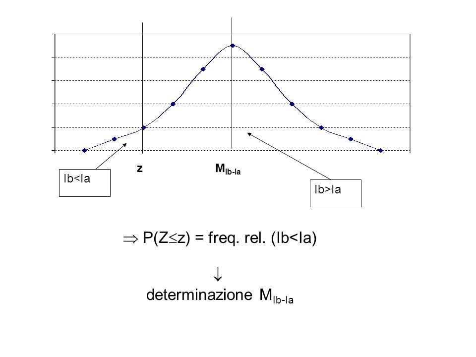 z Ib<Ia Ib>Ia M Ib-Ia P(Z z) = freq. rel. (Ib<Ia) determinazione M Ib-Ia