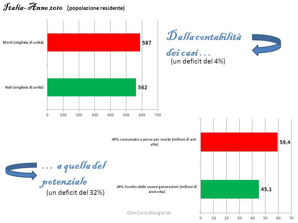 Italia- Anno 2010 ( popolazione residente) Dalla contabilità dei casi … … a quella del potenziale (un deficit del 4%) (un deficit del 32%) Gian Carlo Blangiardo