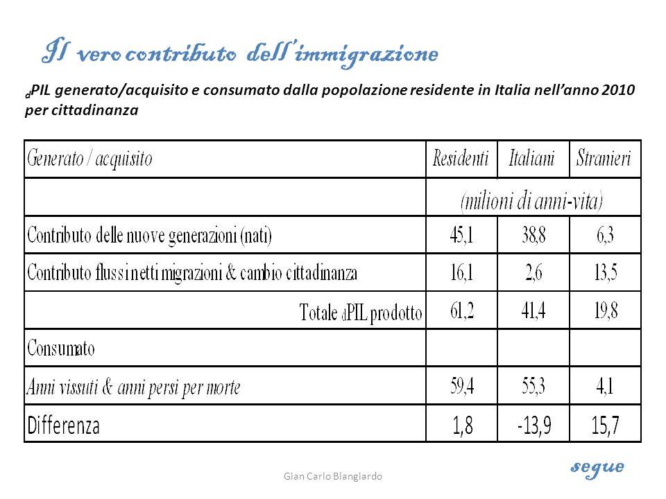 d PIL generato/acquisito e consumato dalla popolazione residente in Italia nellanno 2010 per cittadinanza Il vero contributo dellimmigrazione segue Gian Carlo Blangiardo