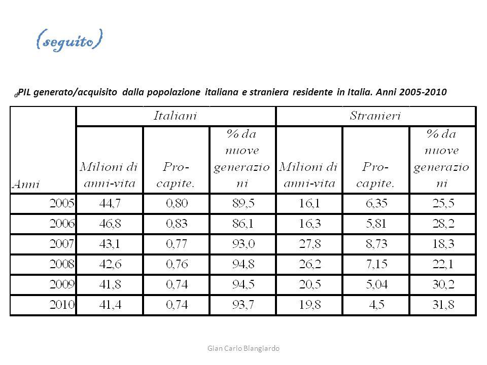 d PIL generato/acquisito dalla popolazione italiana e straniera residente in Italia.
