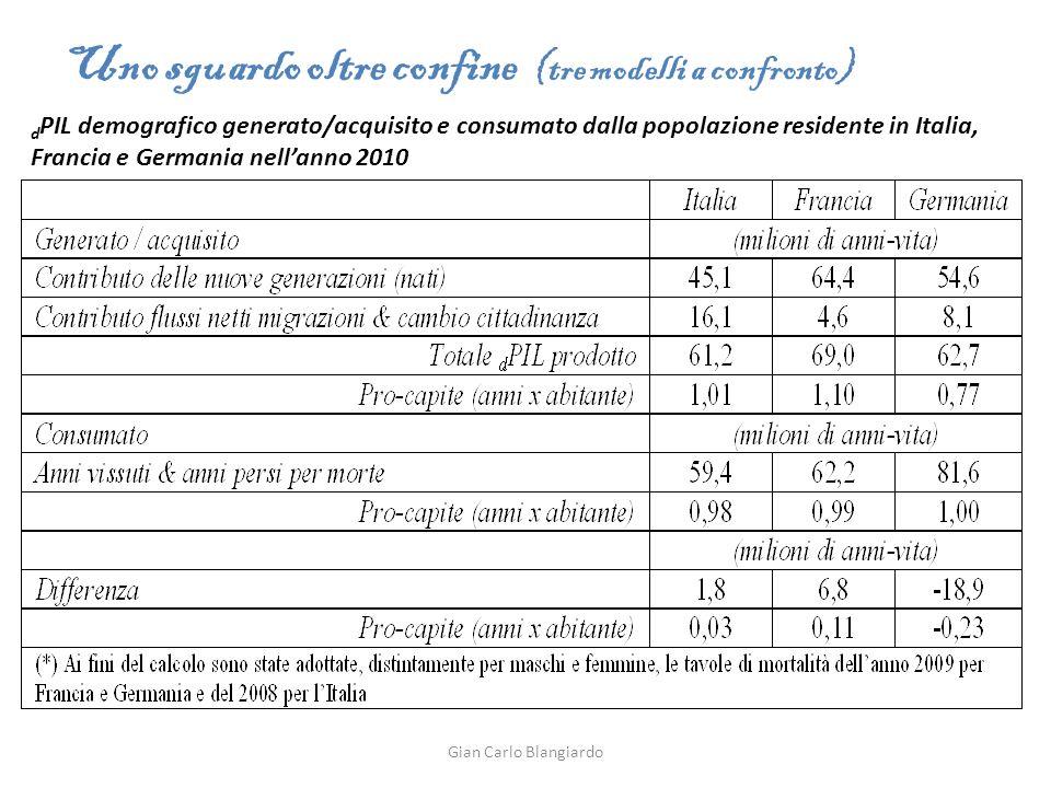 d PIL demografico generato/acquisito e consumato dalla popolazione residente in Italia, Francia e Germania nellanno 2010 Uno sguardo oltre confine (tre modelli a confronto) Gian Carlo Blangiardo