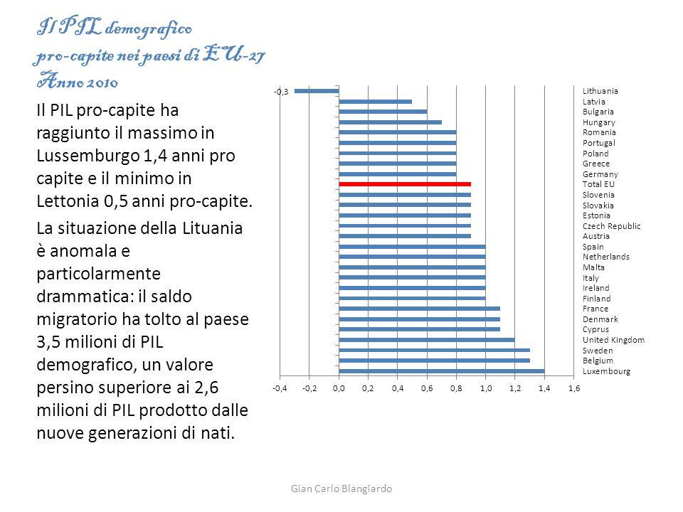 Il PIL demografico pro-capite nei paesi di EU-27 Anno 2010 Il PIL pro-capite ha raggiunto il massimo in Lussemburgo 1,4 anni pro capite e il minimo in Lettonia 0,5 anni pro-capite.
