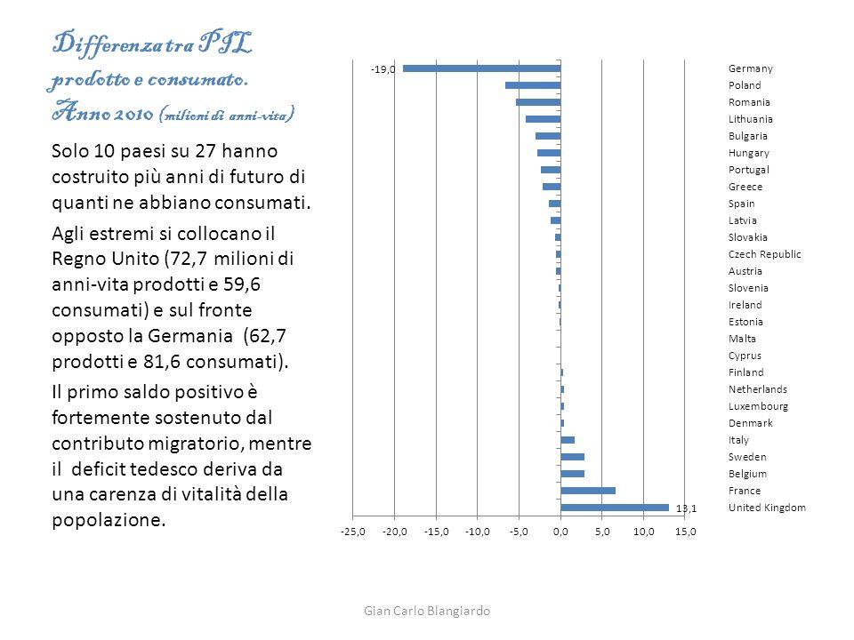 Differenza tra PIL prodotto e consumato.