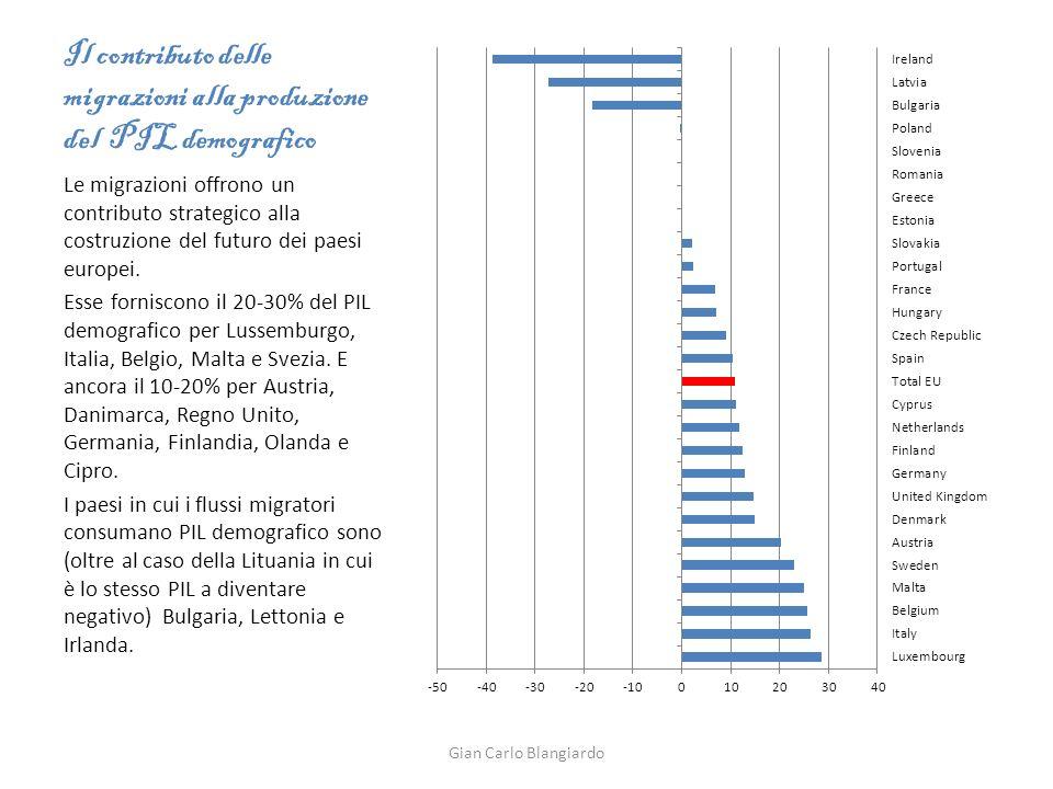 Il contributo delle migrazioni alla produzione del PIL demografico Le migrazioni offrono un contributo strategico alla costruzione del futuro dei paesi europei.