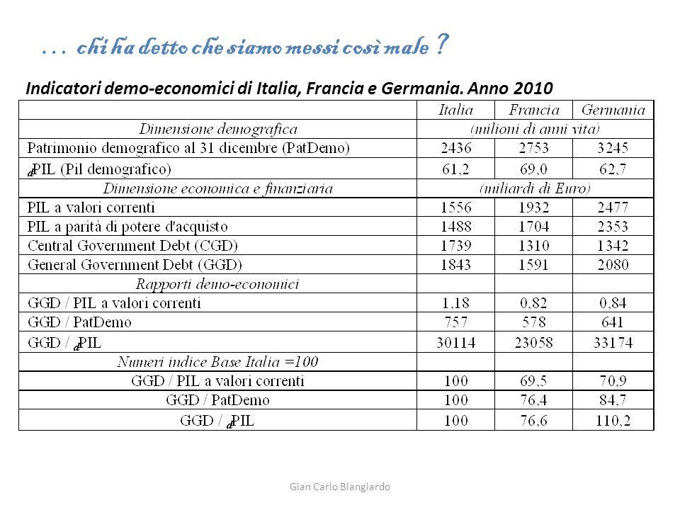 Indicatori demo-economici di Italia, Francia e Germania.