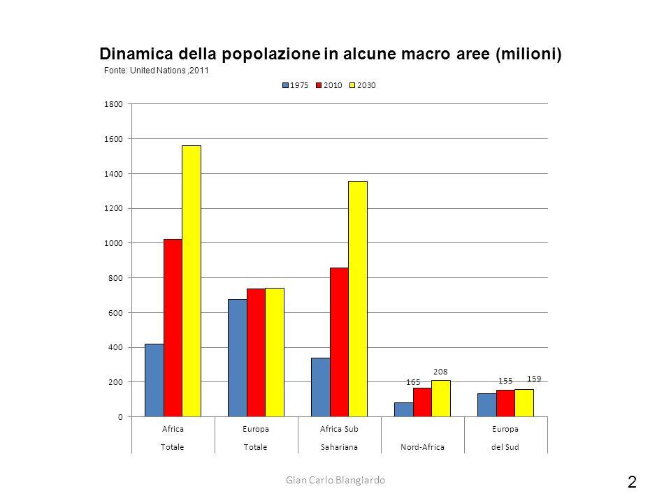 2 Dinamica della popolazione in alcune macro aree (milioni) Fonte: United Nations,2011