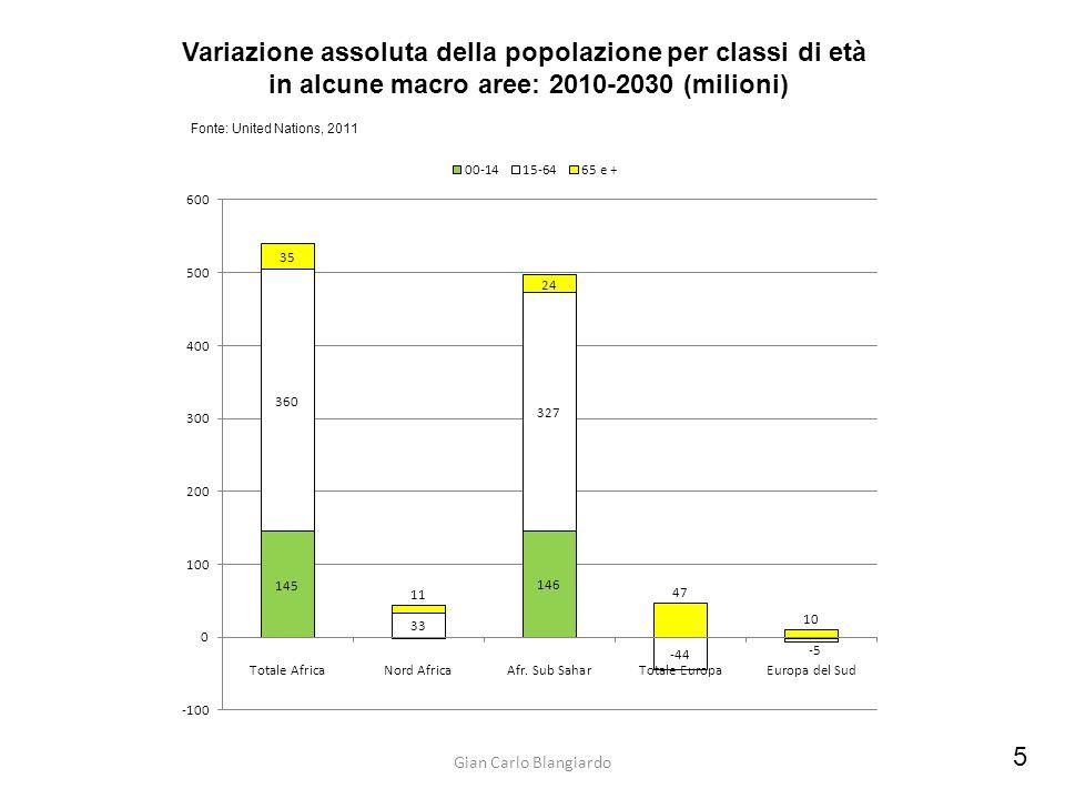 Gian Carlo Blangiardo 5 Variazione assoluta della popolazione per classi di età in alcune macro aree: 2010-2030 (milioni) Fonte: United Nations, 2011