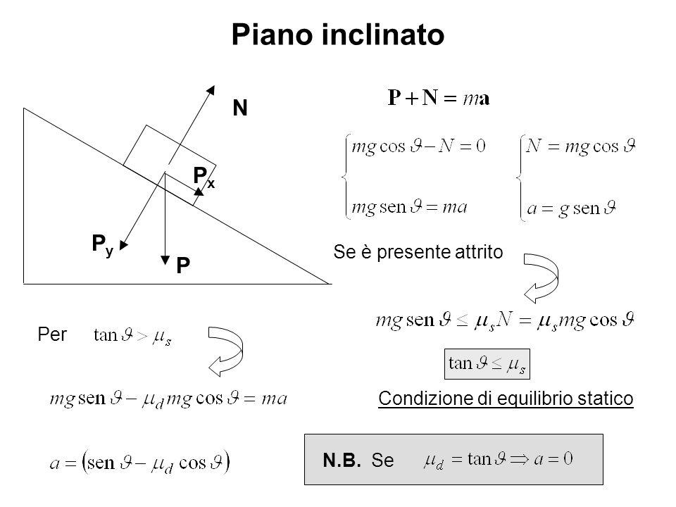Piano inclinato PyPy PxPx P N Se è presente attrito Condizione di equilibrio statico Per N.B. Se