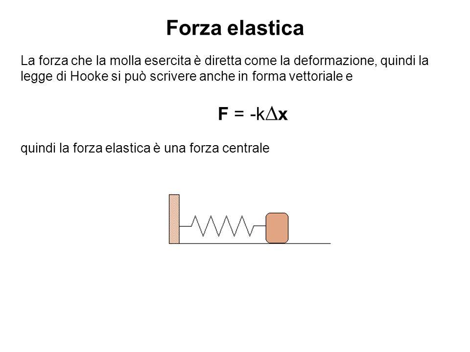 Forza elastica La forza che la molla esercita è diretta come la deformazione, quindi la legge di Hooke si può scrivere anche in forma vettoriale e F =