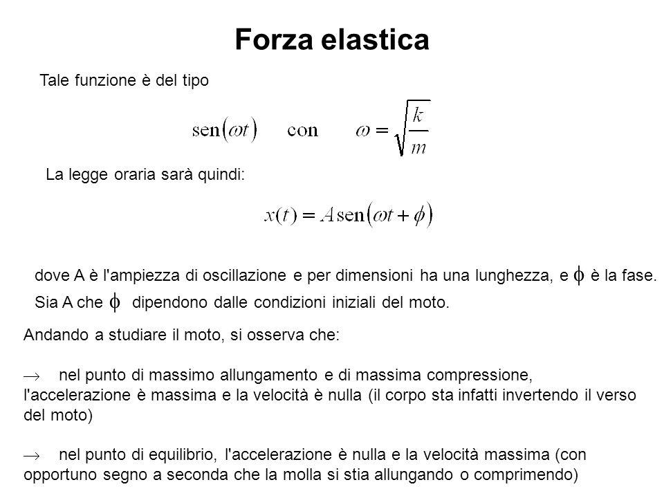 Forza elastica dove A è l'ampiezza di oscillazione e per dimensioni ha una lunghezza, e è la fase. Sia A che dipendono dalle condizioni iniziali del m