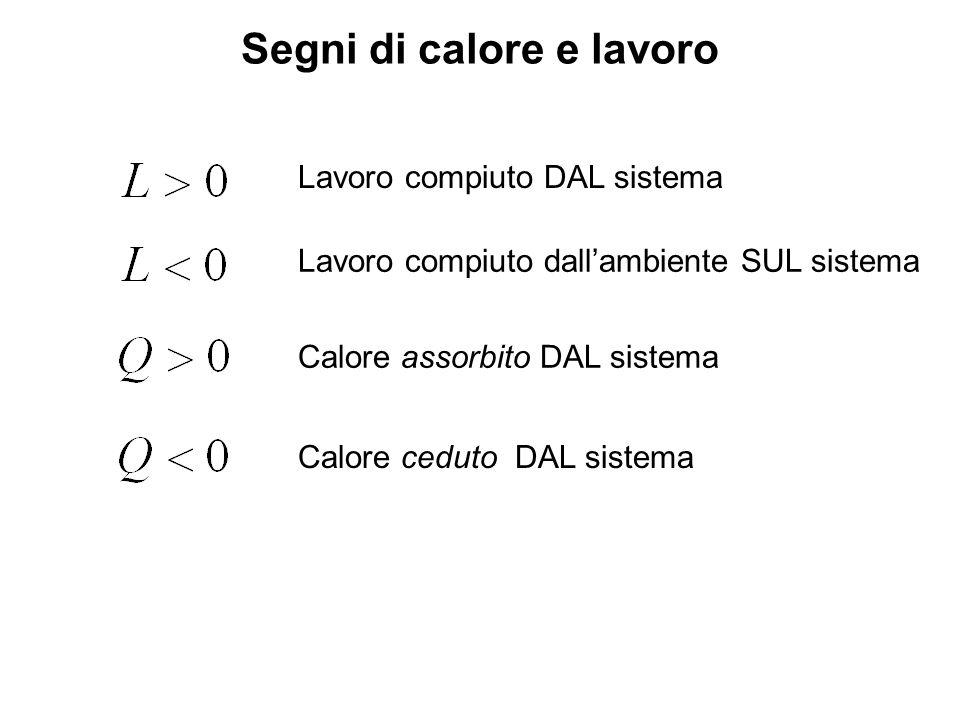 Segni di calore e lavoro Lavoro compiuto DAL sistema Lavoro compiuto dallambiente SUL sistema Calore assorbito DAL sistema Calore ceduto DAL sistema