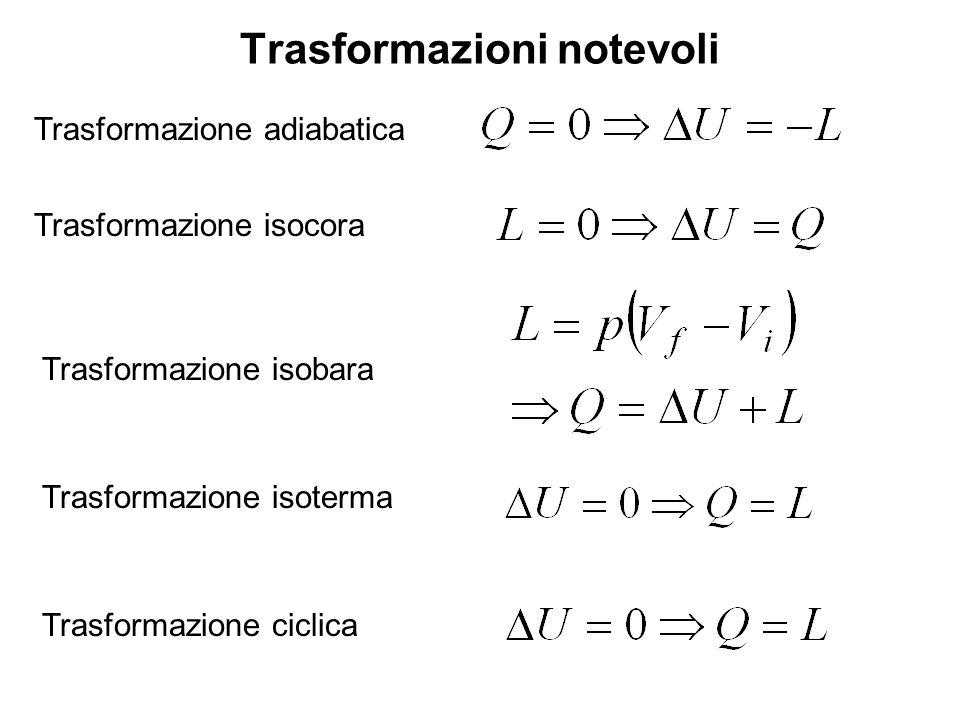 Trasformazioni notevoli Trasformazione adiabatica Trasformazione isocora Trasformazione isobara Trasformazione isoterma Trasformazione ciclica
