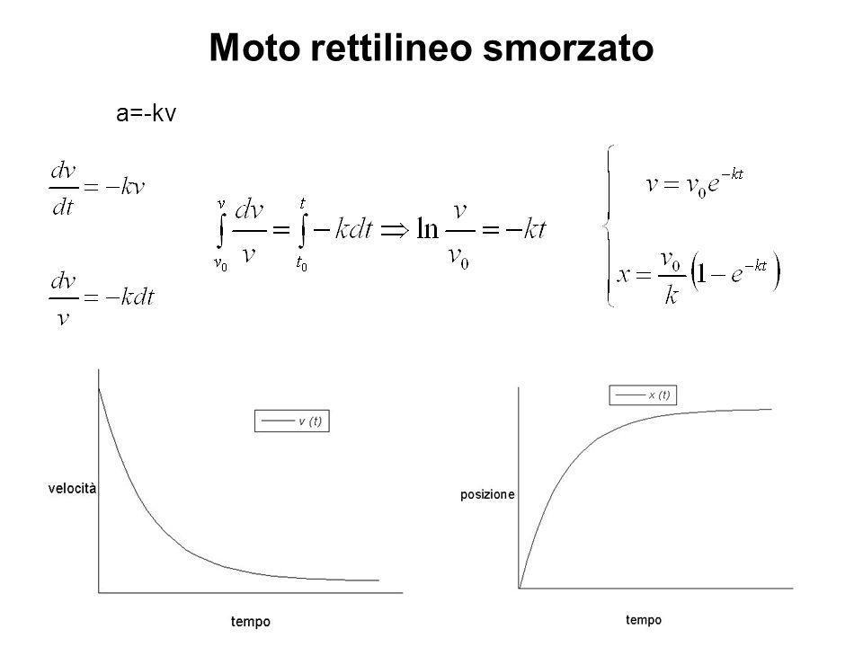 a=-kv Moto rettilineo smorzato