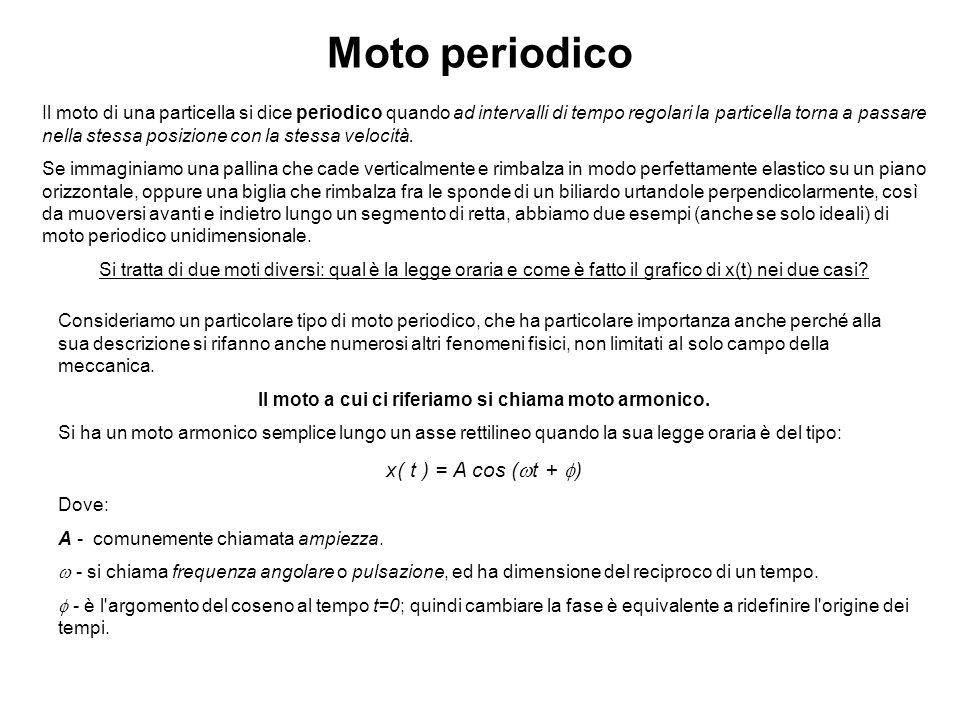 Moto periodico Il moto di una particella si dice periodico quando ad intervalli di tempo regolari la particella torna a passare nella stessa posizione