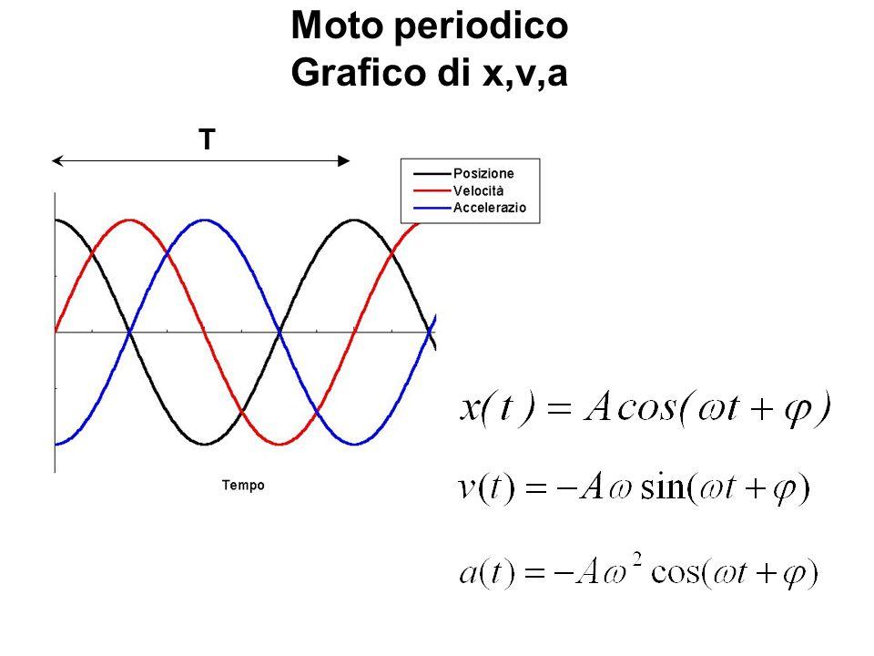 Moto periodico Grafico di x,v,a T