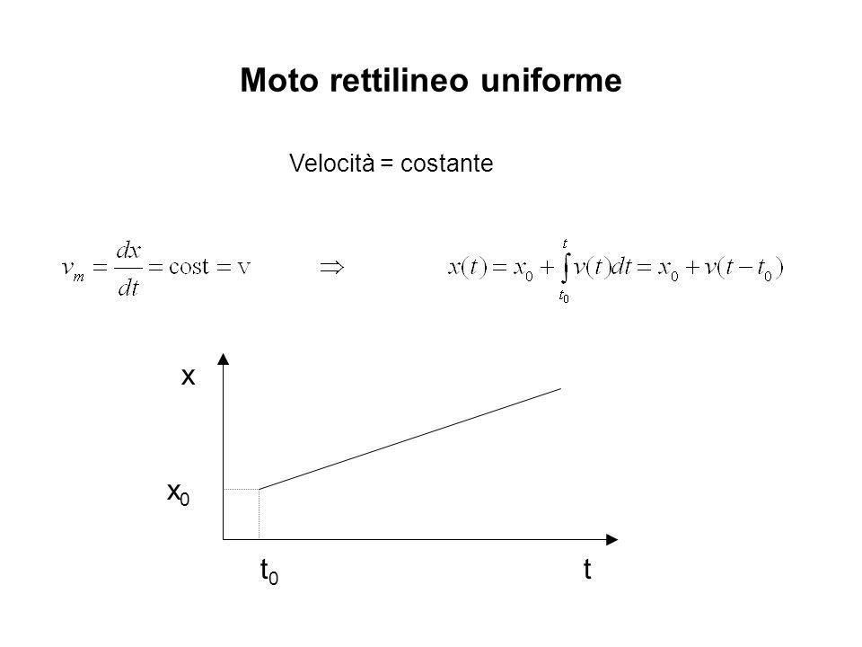 Moto rettilineo uniforme Velocità = costante x t x0x0 t0t0