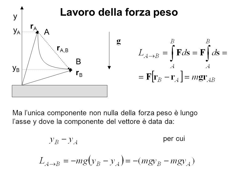 Lavoro della forza peso Ma lunica componente non nulla della forza peso è lungo lasse y dove la componente del vettore è data da: y A rArA rBrB B r A,