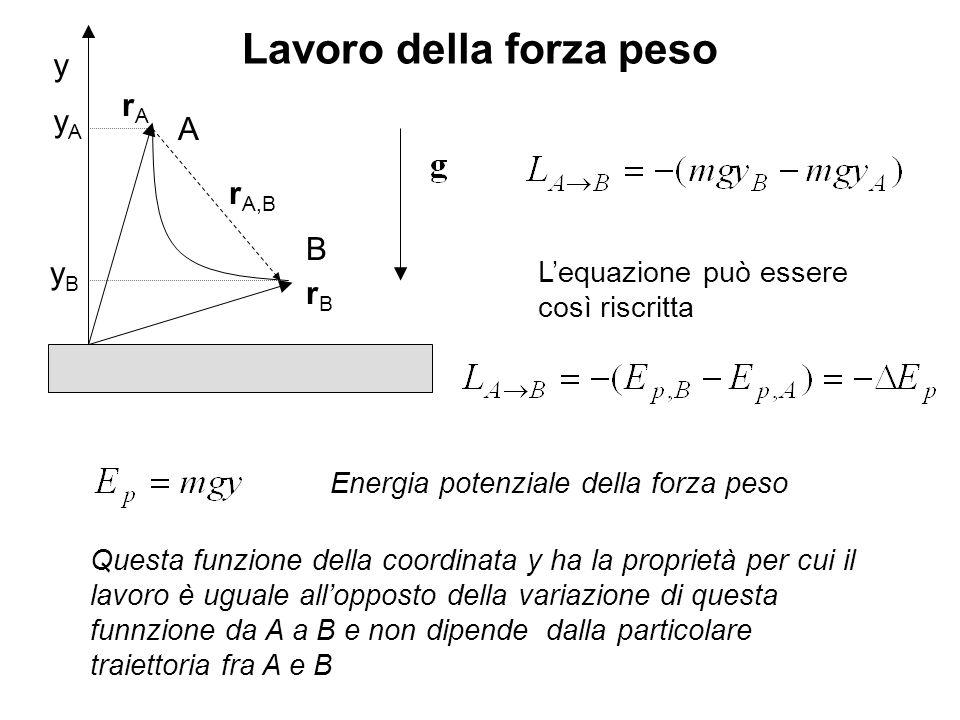Lavoro della forza peso y A rArA rBrB B r A,B yAyA yByB Lequazione può essere così riscritta Energia potenziale della forza peso Questa funzione della