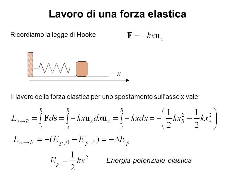 Lavoro di una forza elastica Ricordiamo la legge di Hooke Il lavoro della forza elastica per uno spostamento sullasse x vale: Energia potenziale elast