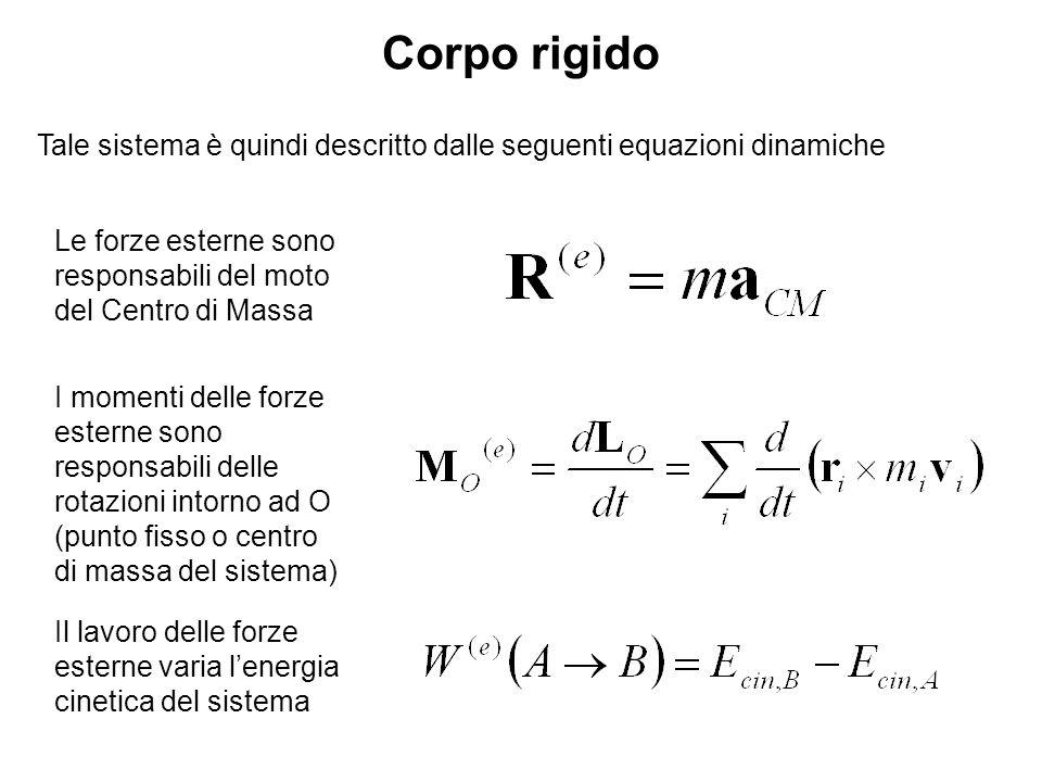 Sia m la massa totale del corpo rappresentato in figura Asse di riferimento Dal teorema di Konig si ha che Con velocità relative rispetto al CM Calcolo dellenergia cinetica per la rotazione intorno ad un asse fisso