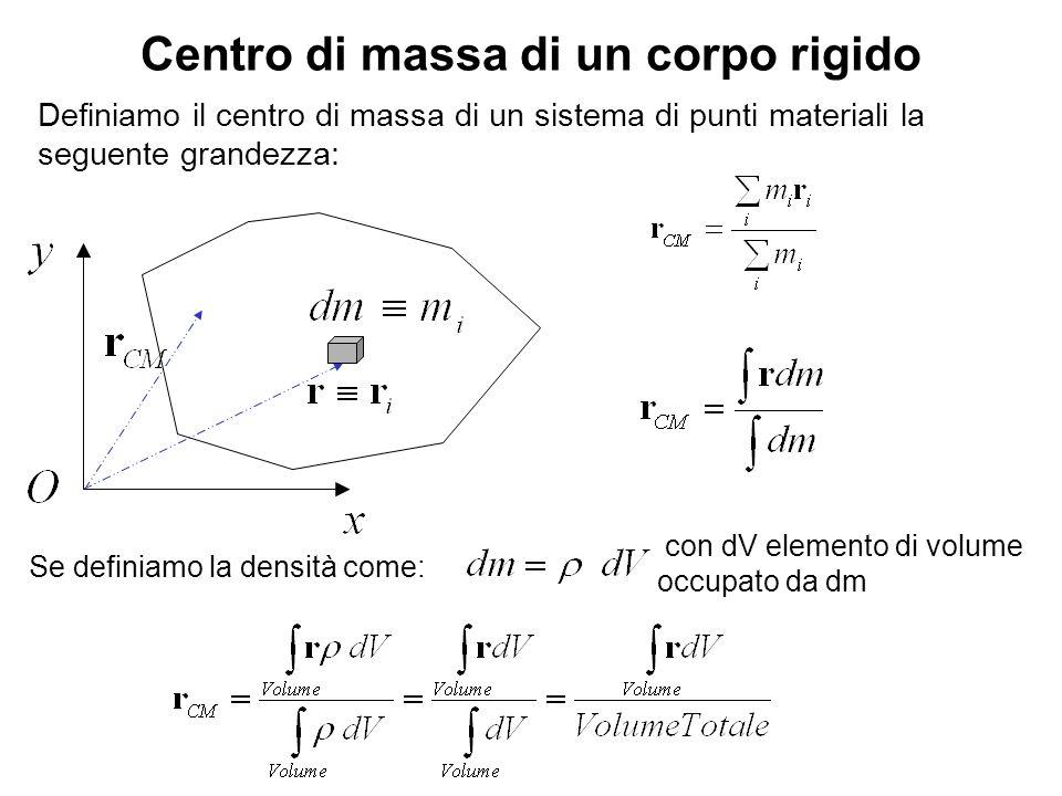 Punto di applicazione della forza peso Centro di massa Consideriamo un corpo continuo sottoposto alla forza peso: La risultante di tutte queste forze parallele fra di loro è: E tale forza è applicata nel centro di massa del sistema.
