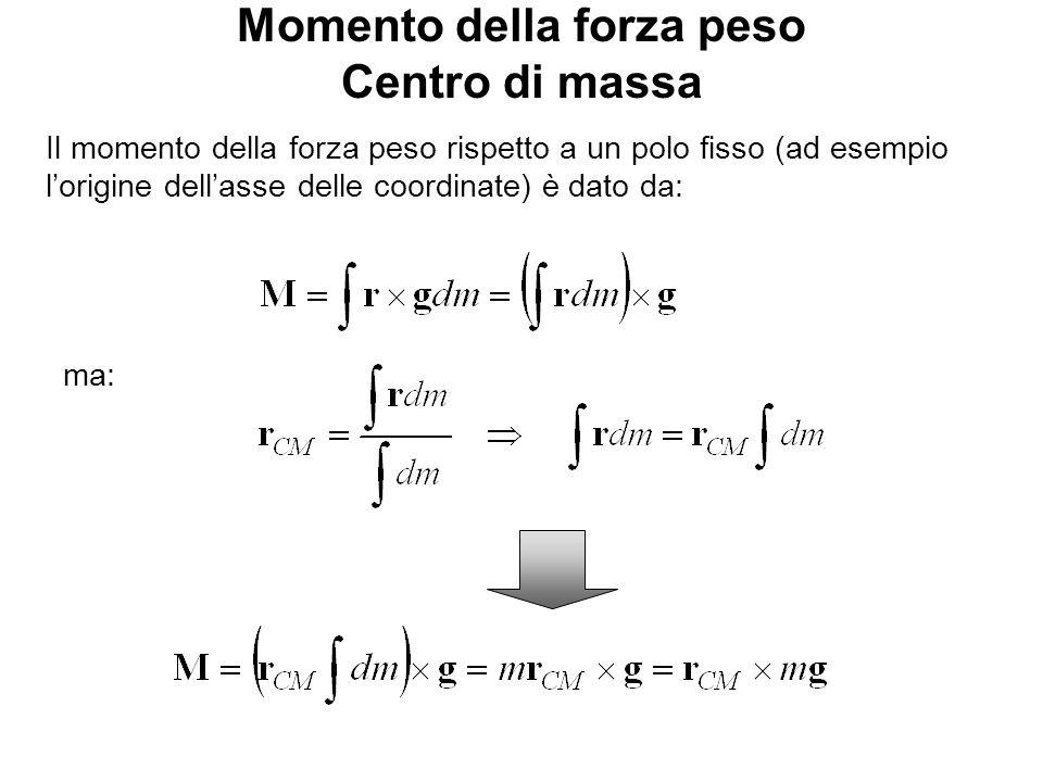 Energia potenziale Centro di massa Analogamente a quanto visto in precedenza per il calcolo dellenergia potenziale: ma: Se il corpo è libero ed agisce solo la forza peso la traiettoria del CM è verticale rettilinea o parabolica a seconda delle cond.